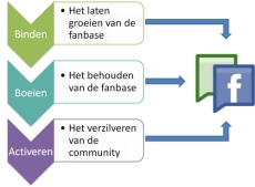 Binden, boeien en activeren: de drie fasen van social media-marketing